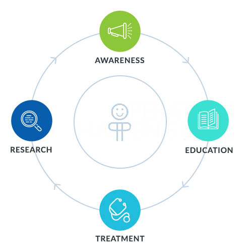 Research, Awareness, Education, Treatment Graphic